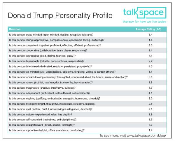 donald trump personality profile talkspace